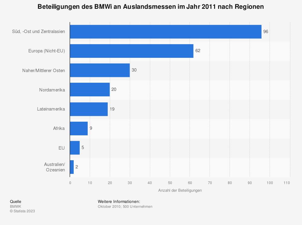 Statistik: Beteiligungen des BMWi an Auslandsmessen im Jahr 2011 nach Regionen | Statista