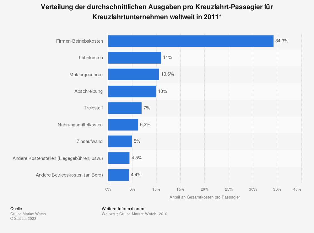 Statistik: Verteilung der durchschnittlichen Ausgaben pro Kreuzfahrt-Passagier für Kreuzfahrtunternehmen weltweit in 2011* | Statista