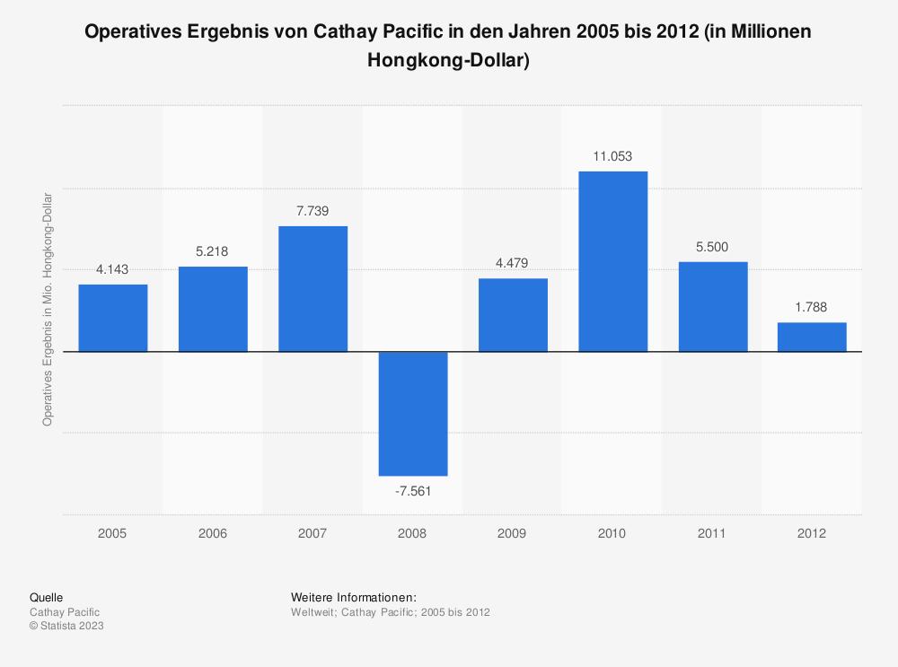 Statistik: Operatives Ergebnis von Cathay Pacific in den Jahren 2005 bis 2012 (in Millionen Hongkong-Dollar) | Statista