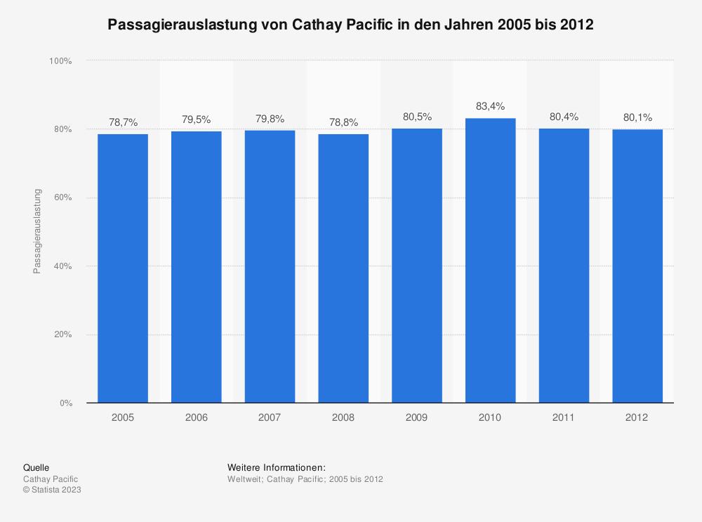 Statistik: Passagierauslastung von Cathay Pacific in den Jahren 2005 bis 2012 | Statista