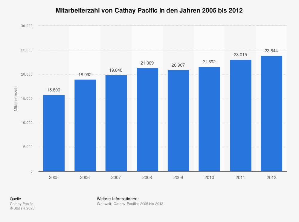Statistik: Mitarbeiterzahl von Cathay Pacific in den Jahren 2005 bis 2012 | Statista