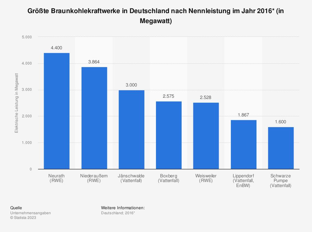 Statistik: Größte Braunkohlekraftwerke in Deutschland nach Nennleistung im Jahr 2016* (in Megawatt) | Statista