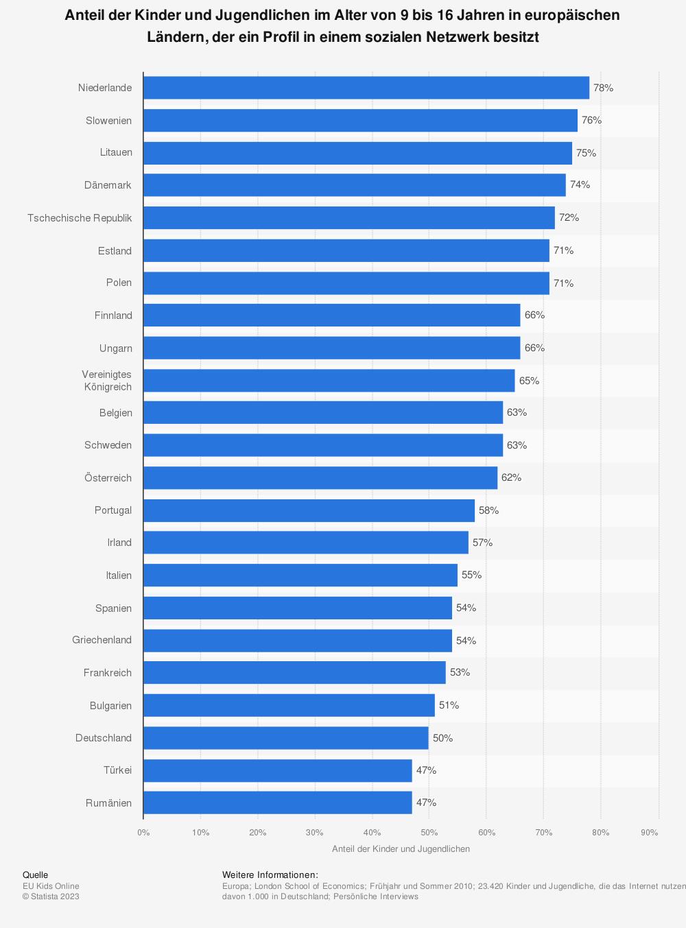 Statistik: Anteil der Kinder und Jugendlichen im Alter von 9 bis 16 Jahren in europäischen Ländern, der ein Profil in einem sozialen Netzwerk besitzt | Statista