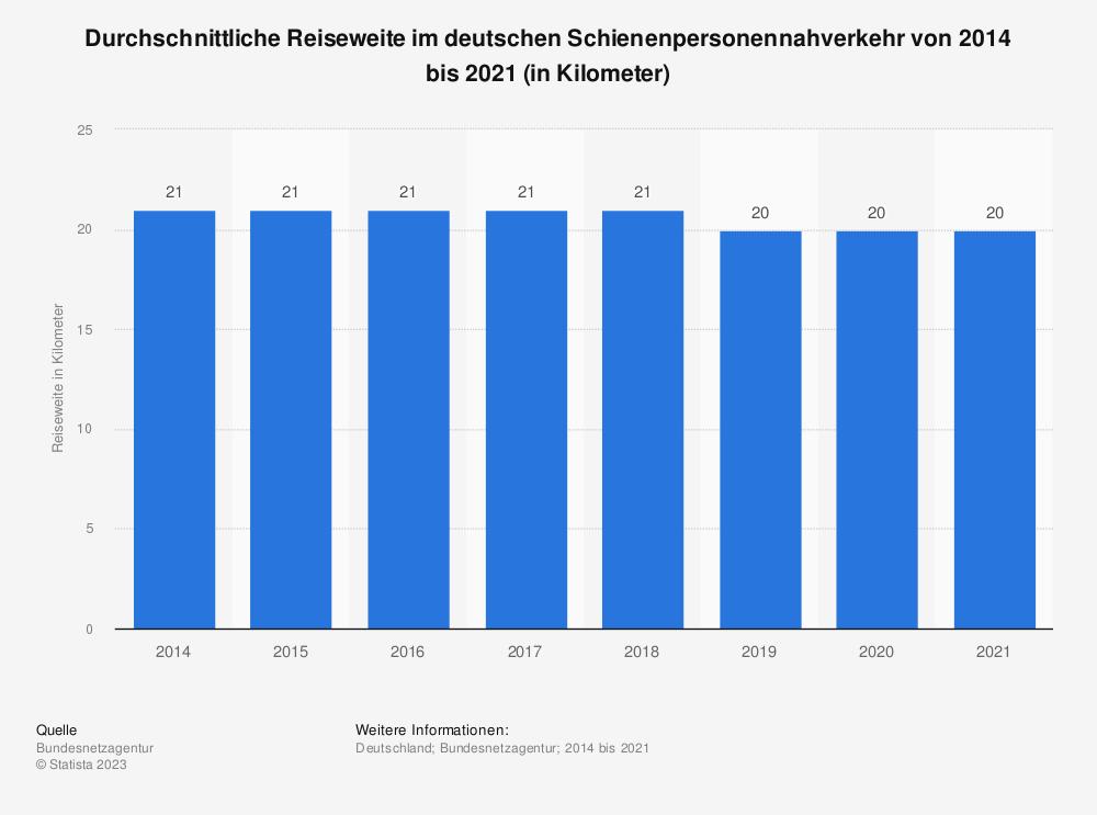 Statistik: Durchschnittliche Reiseweite im deutschen Schienenpersonennahverkehr von 2014 bis 2018 (in Kilometer) | Statista
