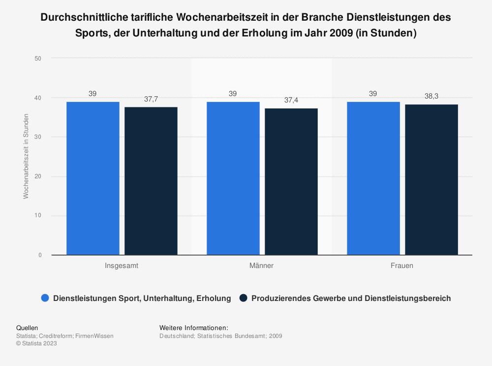Statistik: Durchschnittliche tarifliche Wochenarbeitszeit in der Branche Dienstleistungen des Sports, der Unterhaltung und der Erholung im Jahr 2009 (in Stunden) | Statista