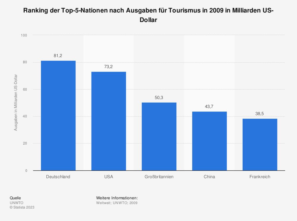 Statistik: Ranking der Top-5-Nationen nach Ausgaben für Tourismus in 2009 in Milliarden US-Dollar | Statista