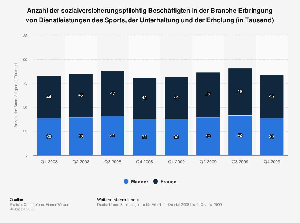 Statistik: Anzahl der sozialversicherungspflichtig Beschäftigten in der Branche Erbringung von Dienstleistungen des Sports, der Unterhaltung und der Erholung (in Tausend) | Statista