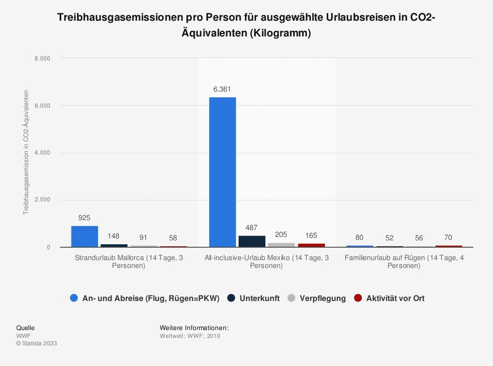 Statistik: Treibhausgasemissionen pro Person für ausgewählte Urlaubsreisen in CO2-Äquivalenten (Kilogramm) | Statista