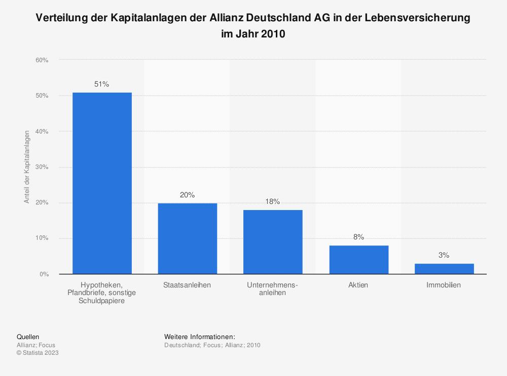 Statistik: Verteilung der Kapitalanlagen der Allianz Deutschland AG in der Lebensversicherung im Jahr 2010 | Statista