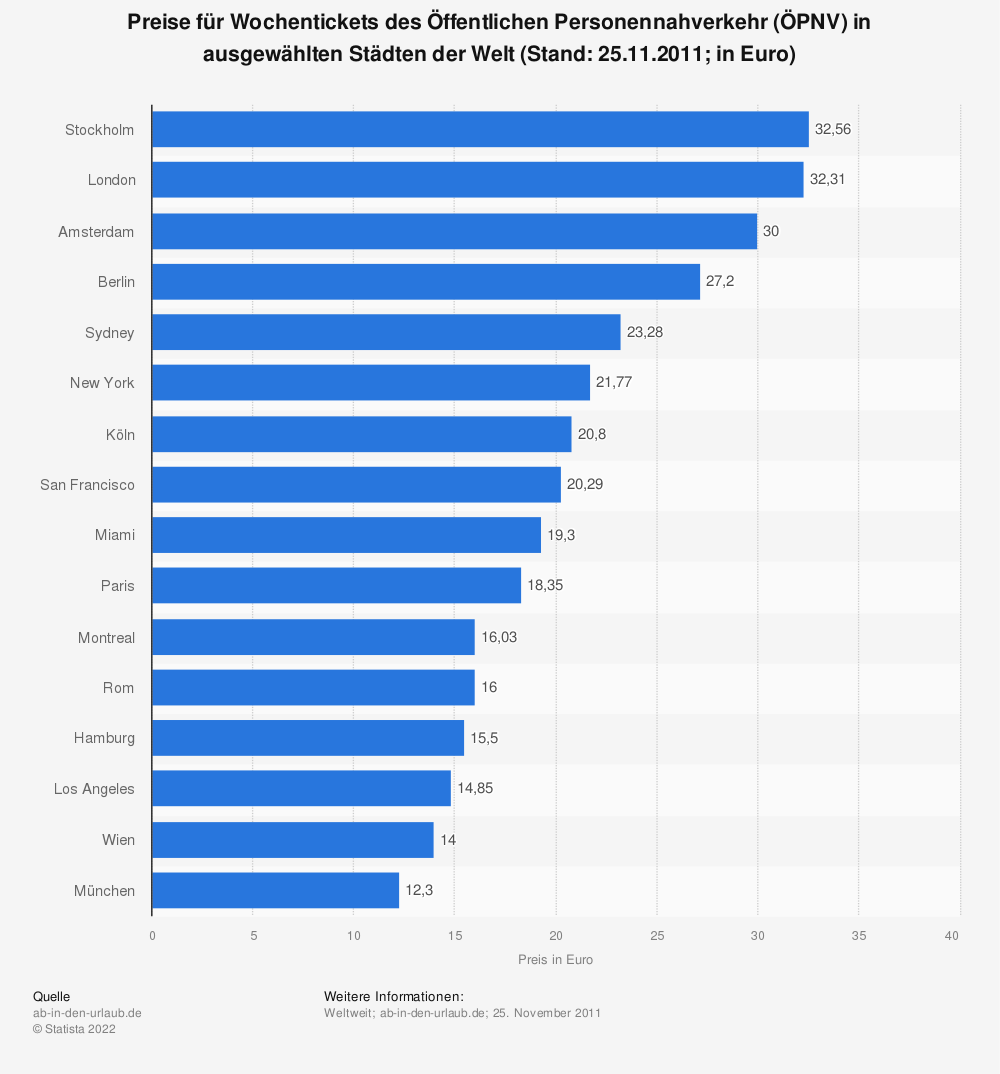 Statistik: Preise für Wochentickets des Öffentlichen Personennahverkehr (ÖPNV) in ausgewählten Städten der Welt (Stand: 25.11.2011; in Euro) | Statista