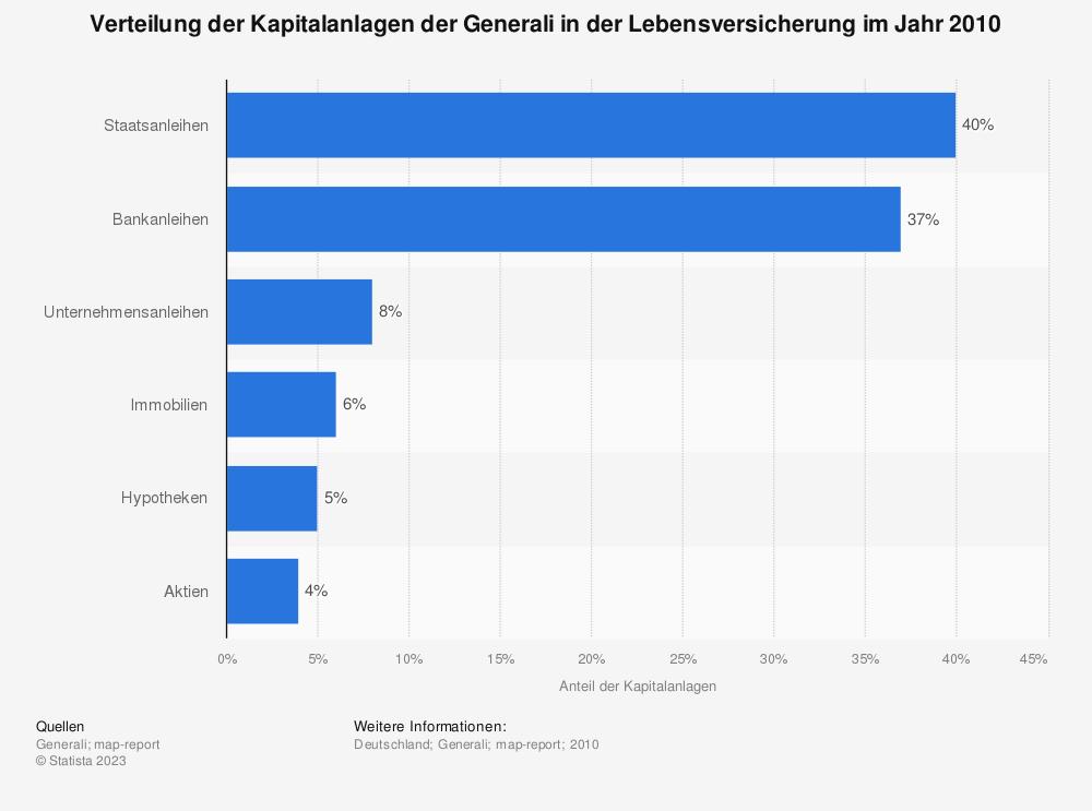 Statistik: Verteilung der Kapitalanlagen der Generali in der Lebensversicherung im Jahr 2010 | Statista