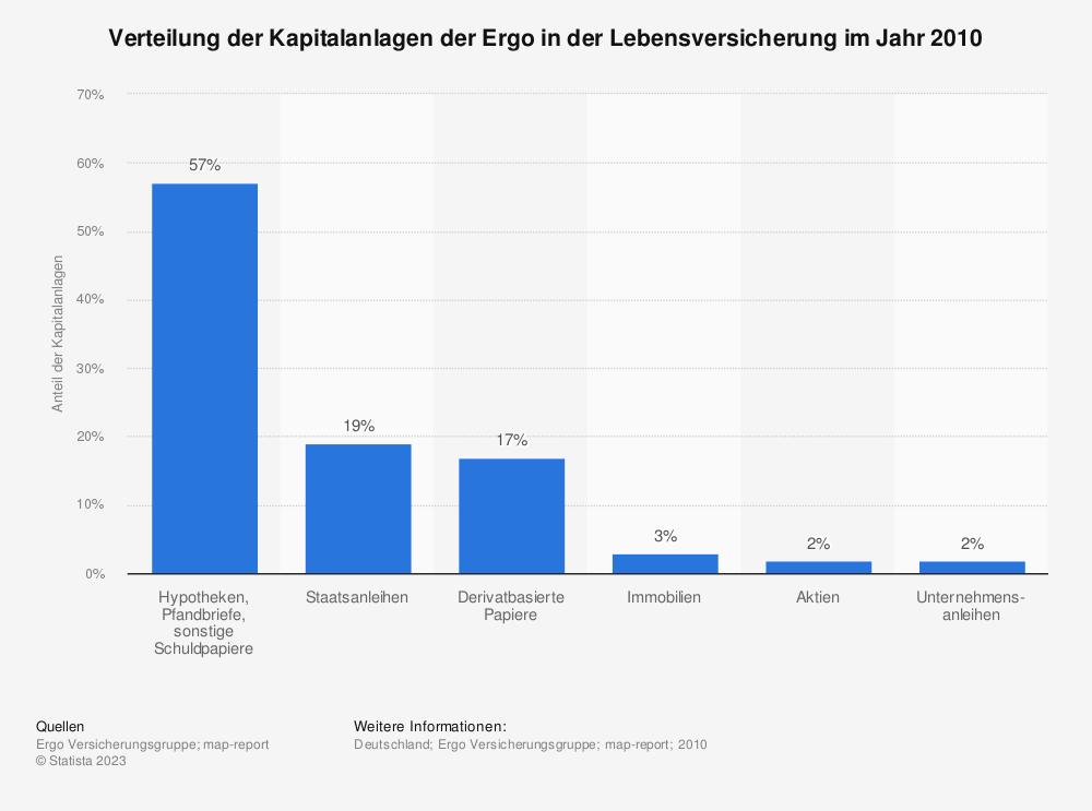 Statistik: Verteilung der Kapitalanlagen der Ergo in der Lebensversicherung im Jahr 2010 | Statista