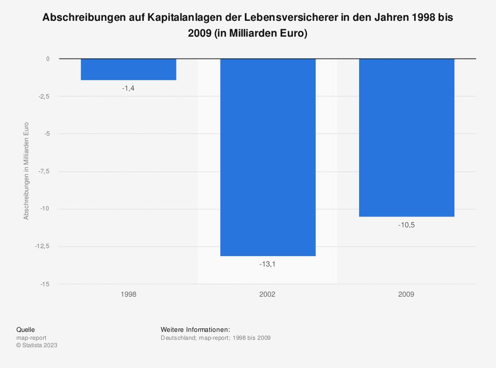 Statistik: Abschreibungen auf Kapitalanlagen der Lebensversicherer in den Jahren 1998 bis 2009 (in Milliarden Euro) | Statista
