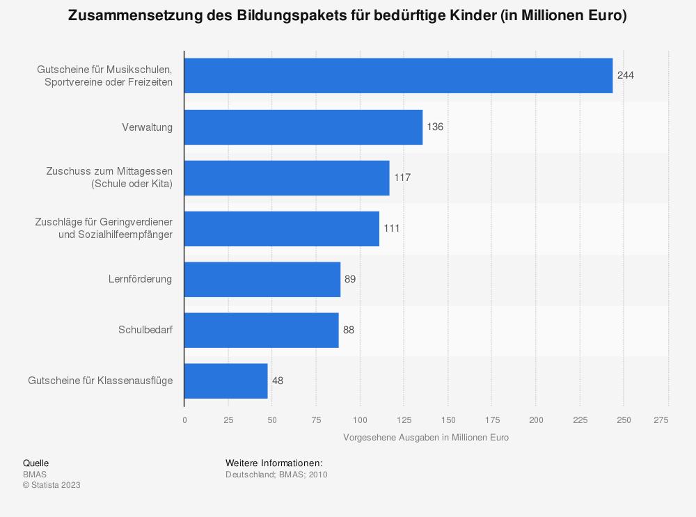 Statistik: Zusammensetzung des Bildungspakets für bedürftige Kinder (in Millionen Euro) | Statista