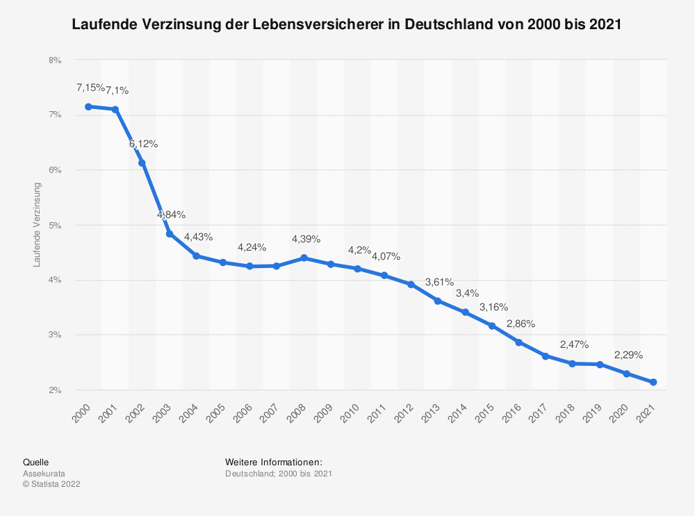 Statistik: Laufende Verzinsung der Lebensversicherer in Deutschland von 2000 bis 2019 | Statista