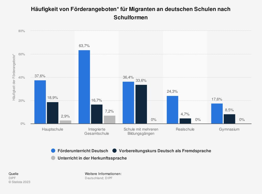 Statistik: Häufigkeit von Förderangeboten* für Migranten an deutschen Schulen nach Schulformen | Statista