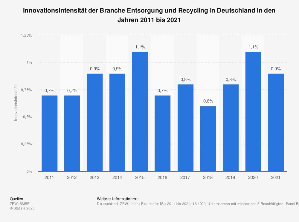Statistik: Innovationsintensität der Branche Entsorgung und Recycling in Deutschland in den Jahren 2008 bis 2017 | Statista