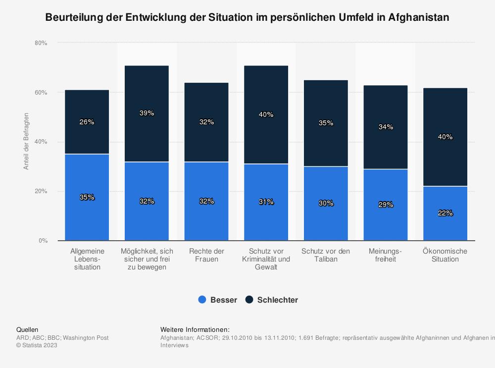 Statistik: Beurteilung der Entwicklung der Situation im persönlichen Umfeld in Afghanistan   Statista