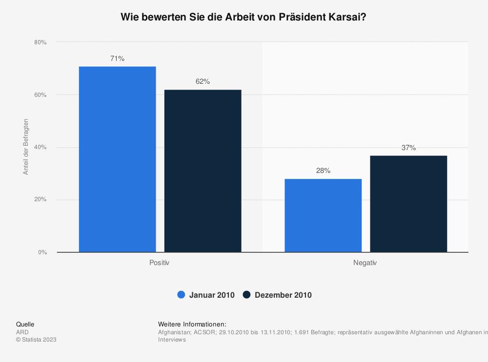Statistik: Wie bewerten Sie die Arbeit von Präsident Karsai? | Statista