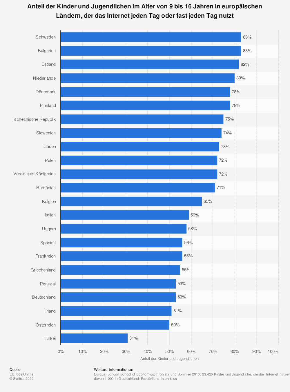 Statistik: Anteil der Kinder und Jugendlichen im Alter von 9 bis 16 Jahren in europäischen Ländern, der das Internet jeden Tag oder fast jeden Tag nutzt | Statista