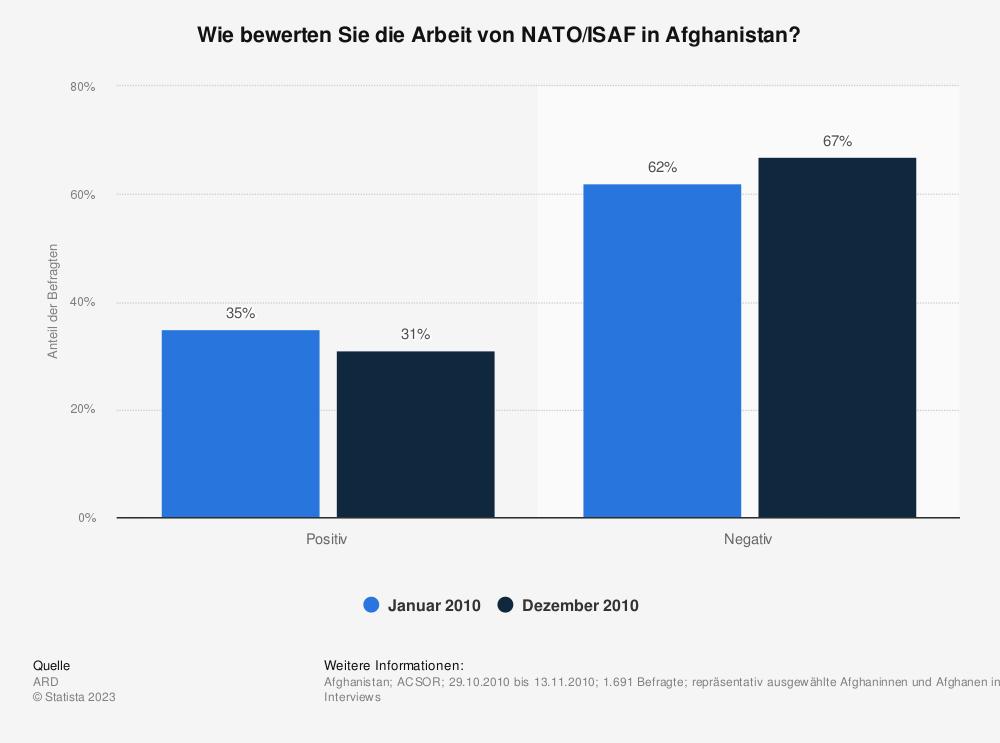Statistik: Wie bewerten Sie die Arbeit von NATO/ISAF in Afghanistan? | Statista