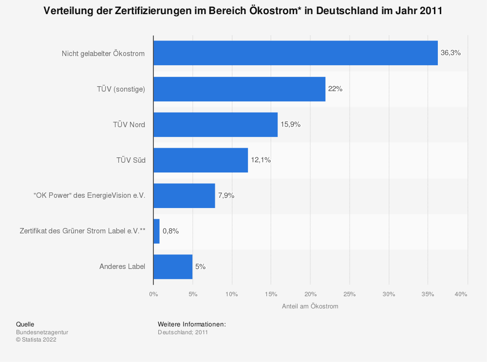 Statistik: Verteilung der Zertifizierungen im Bereich Ökostrom* in Deutschland im Jahr 2011 | Statista