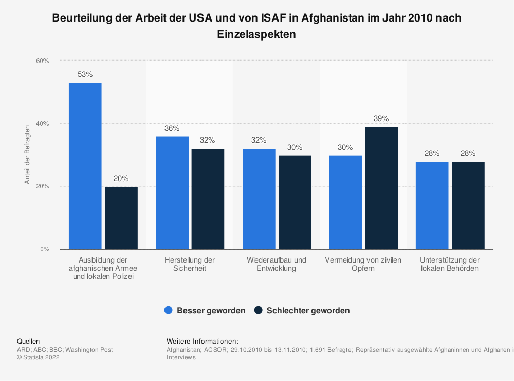 Statistik: Beurteilung der Arbeit der USA und von ISAF in Afghanistan im Jahr 2010 nach Einzelaspekten | Statista