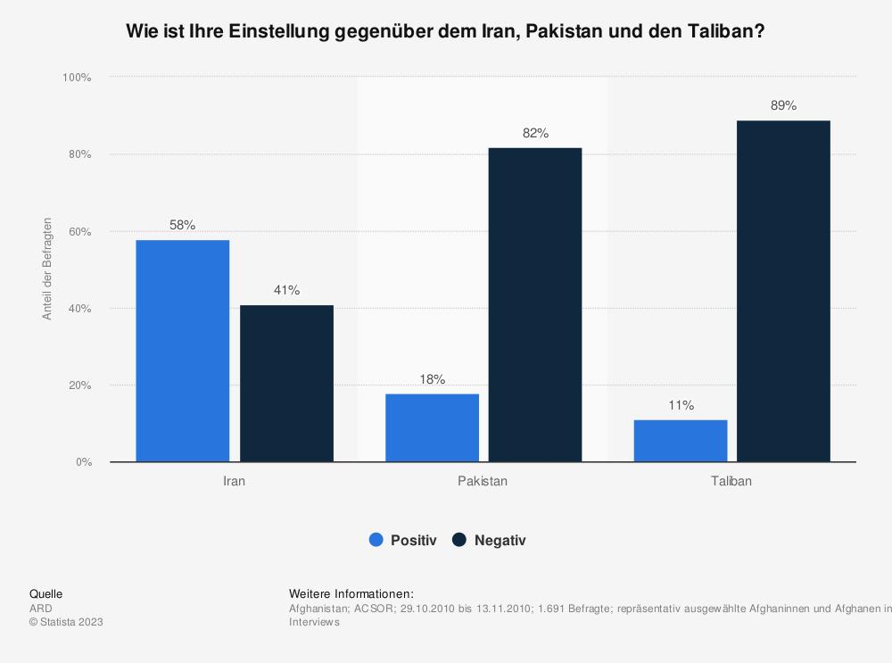 Statistik: Wie ist Ihre Einstellung gegenüber dem Iran, Pakistan und den Taliban? | Statista