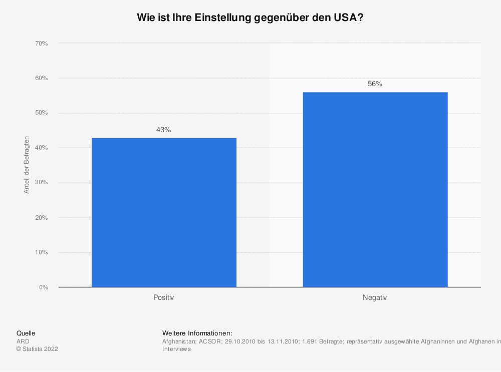 Statistik: Wie ist Ihre Einstellung gegenüber den USA? | Statista