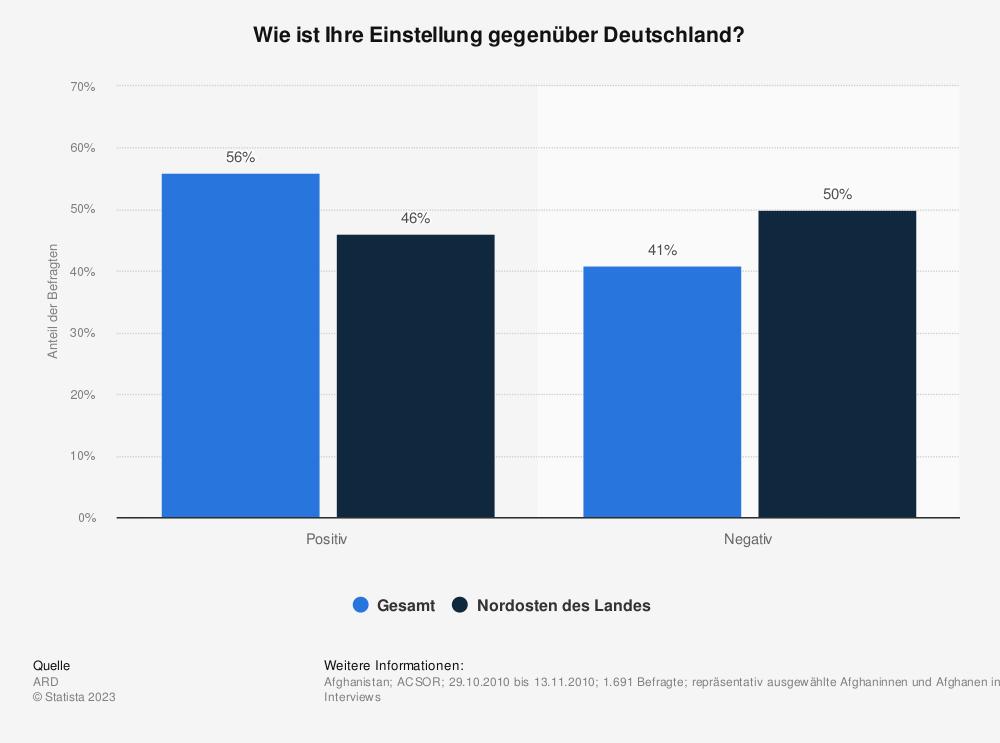 Statistik: Wie ist Ihre Einstellung gegenüber Deutschland? | Statista