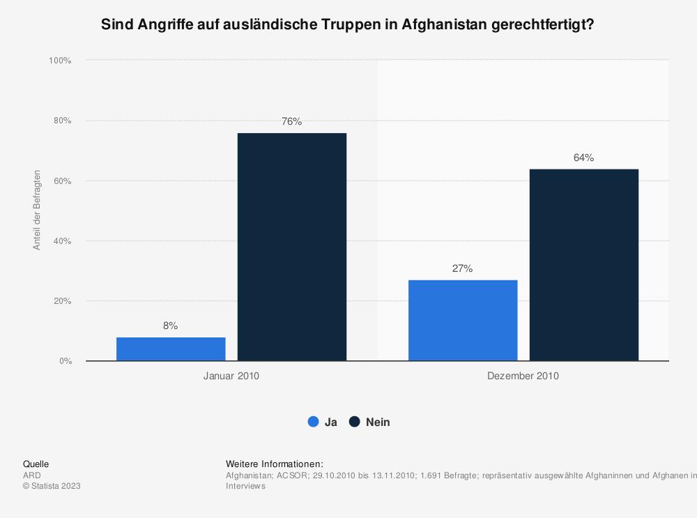 Statistik: Sind Angriffe auf ausländische Truppen in Afghanistan gerechtfertigt? | Statista