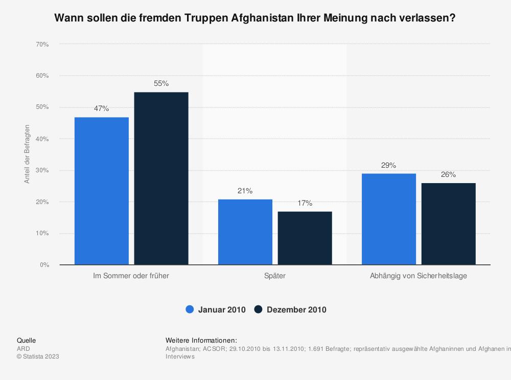 Statistik: Wann sollen die fremden Truppen Afghanistan Ihrer Meinung nach verlassen? | Statista