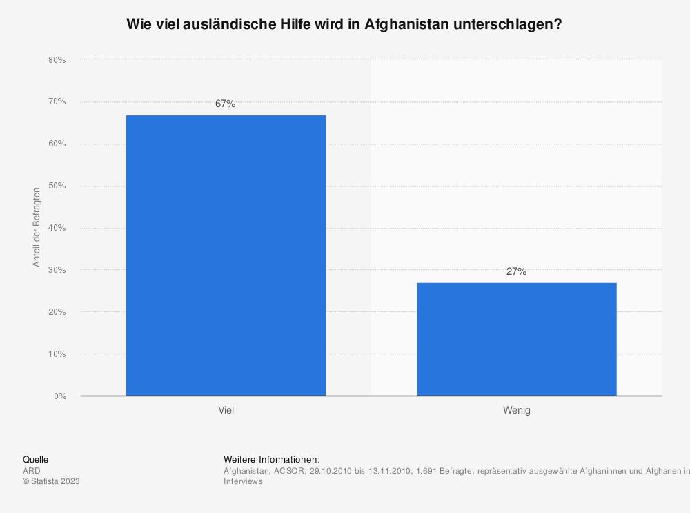 Statistik: Wie viel ausländische Hilfe wird in Afghanistan unterschlagen? | Statista