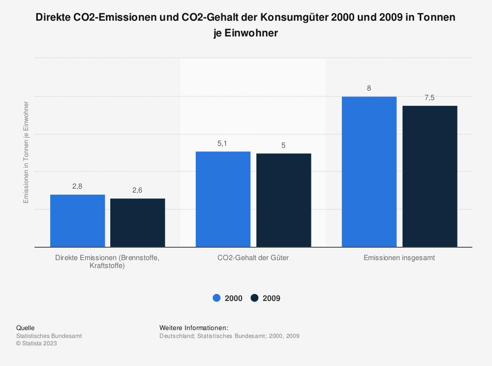 Statistik: Direkte CO2-Emissionen und CO2-Gehalt der Konsumgüter 2000 und 2009 in Tonnen je Einwohner | Statista