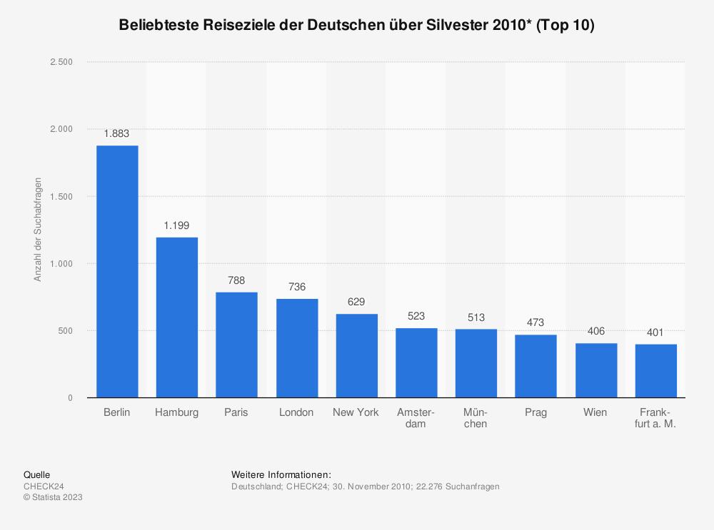 Statistik: Beliebteste Reiseziele der Deutschen über Silvester 2010* (Top 10) | Statista