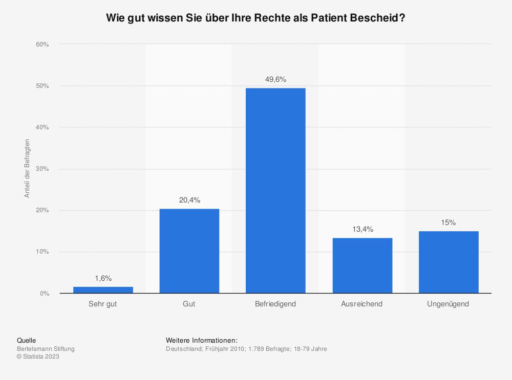 Statistik: Wie gut wissen Sie über Ihre Rechte als Patient Bescheid? | Statista