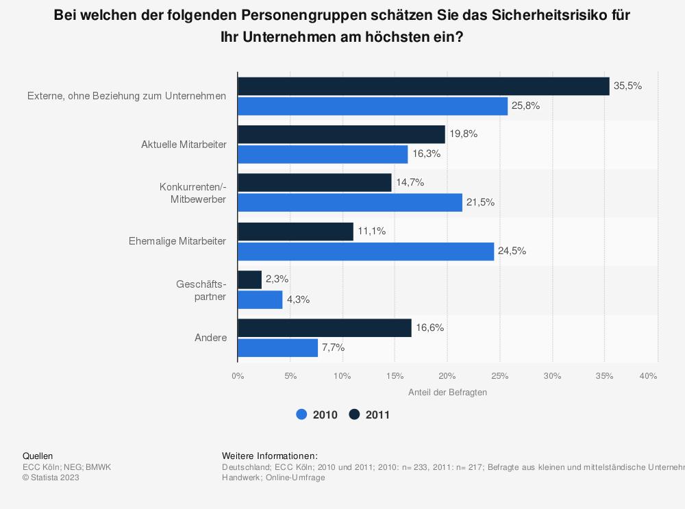 Statistik: Bei welchen der folgenden Personengruppen schätzen Sie das Sicherheitsrisiko für Ihr Unternehmen am höchsten ein?   Statista