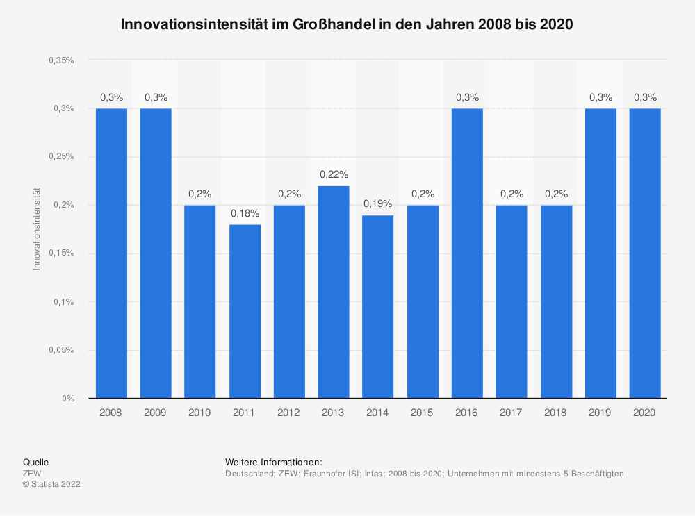 Statistik: Innovationsintensität im Großhandel in den Jahren 2008 bis 2018   Statista
