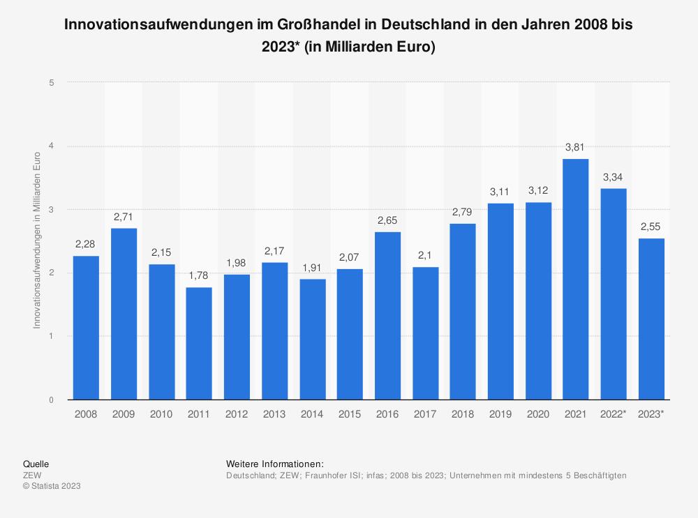 Statistik: Innovationsaufwendungen im Großhandel in Deutschland in den Jahren 2008 bis 2019* (in Milliarden Euro) | Statista