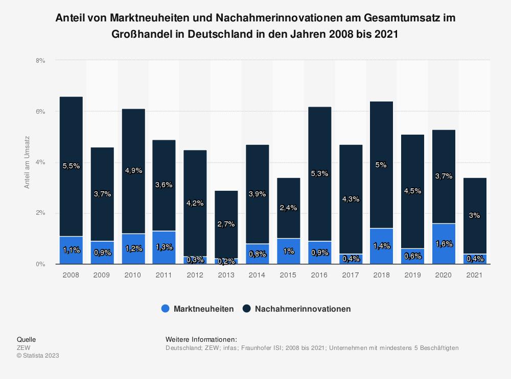 Statistik: Anteil von Marktneuheiten und Nachahmerinnovationen am Gesamtumsatz im Großhandel in Deutschland in den Jahren 2008 bis 2019 | Statista