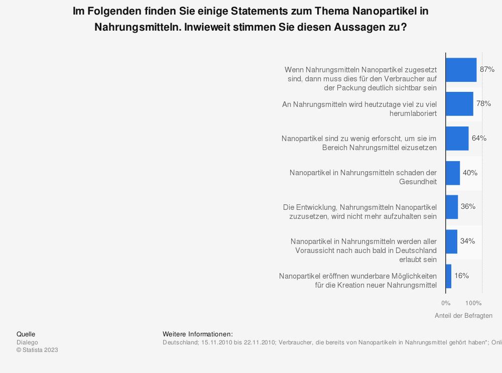 Statistik: Im Folgenden finden Sie einige Statements zum Thema Nanopartikel in Nahrungsmitteln. Inwieweit stimmen Sie diesen Aussagen zu? | Statista