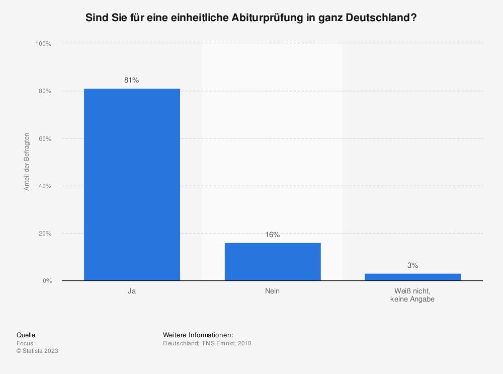 Statistik: Sind Sie für eine einheitliche Abiturprüfung in ganz Deutschland? | Statista