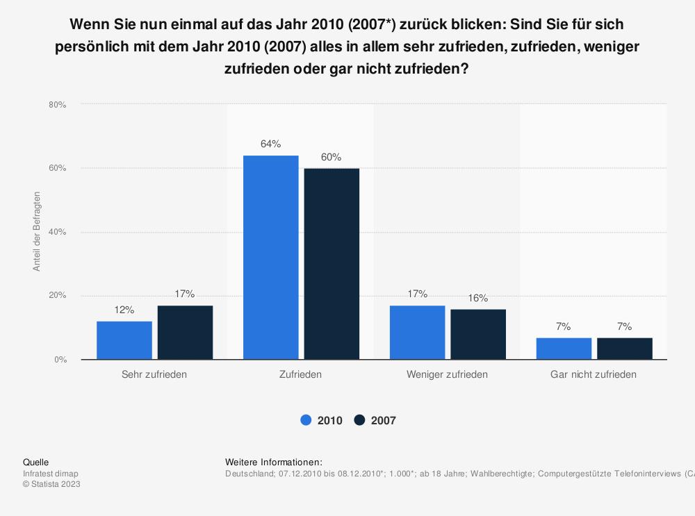 Statistik: Wenn Sie nun einmal auf das Jahr 2010 (2007*) zurück blicken: Sind Sie für sich persönlich mit dem Jahr 2010 (2007) alles in allem sehr zufrieden, zufrieden, weniger zufrieden oder gar nicht zufrieden? | Statista