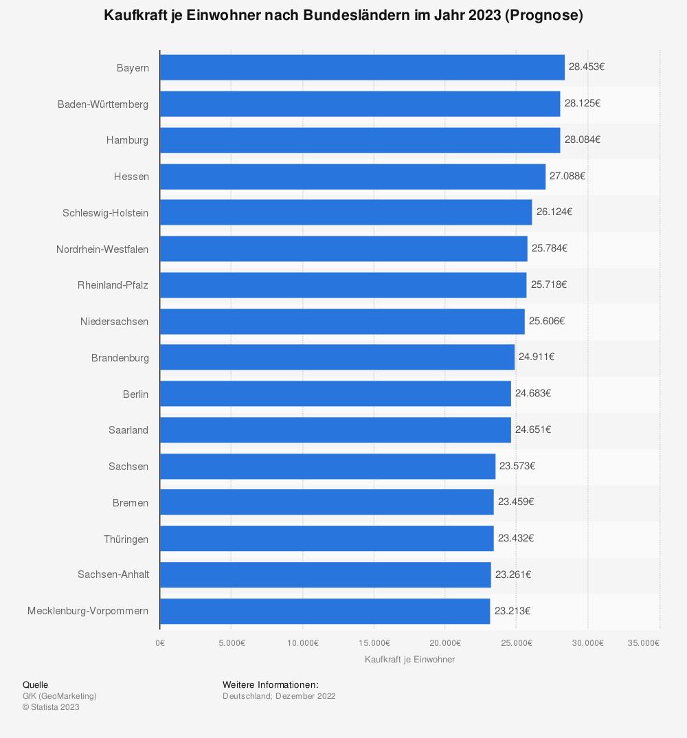 Statistik: Kaufkraft je Einwohner nach Bundesländern im Jahr 2019 laut GfK-Kaufkraftstudie (Prognose) | Statista