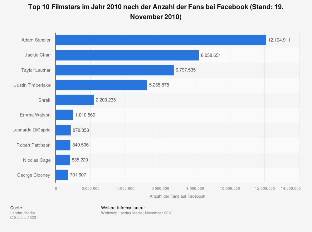 Statistik: Top 10 Filmstars im Jahr 2010 nach der Anzahl der Fans bei Facebook (Stand: 19. November 2010) | Statista