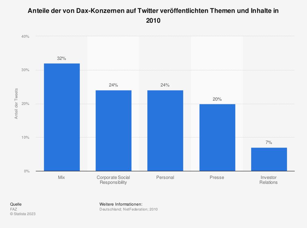 Statistik: Anteile der von Dax-Konzernen auf Twitter veröffentlichten Themen und Inhalte in 2010 | Statista