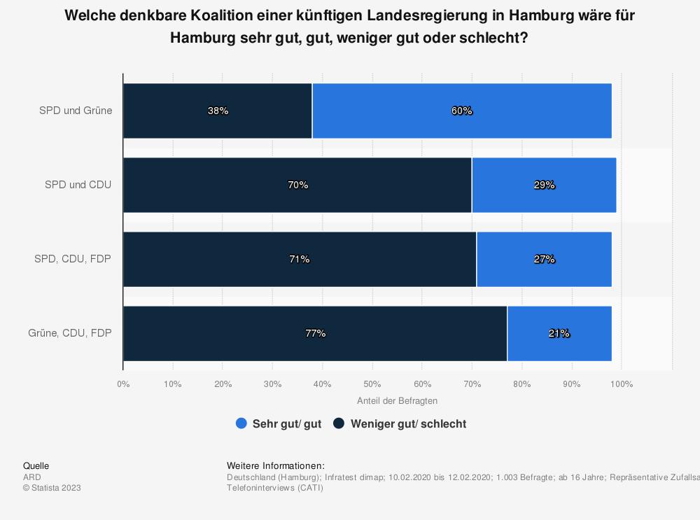 Statistik: Welche denkbare Koalition einer künftigen Landesregierung in Hamburg wäre für Hamburg sehr gut, gut, weniger gut oder schlecht? | Statista