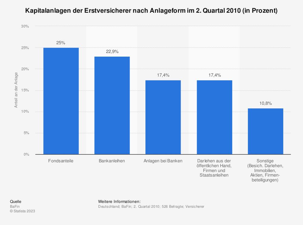 Statistik: Kapitalanlagen der Erstversicherer nach Anlageform im 2. Quartal 2010 (in Prozent) | Statista