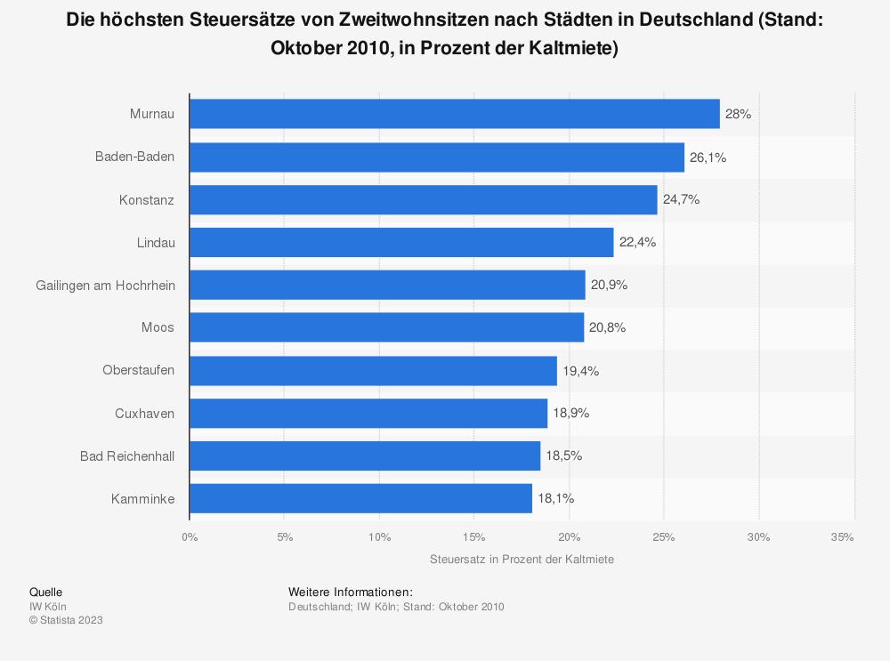 Statistik: Die höchsten Steuersätze von Zweitwohnsitzen nach Städten in Deutschland (Stand: Oktober 2010, in Prozent der Kaltmiete) | Statista