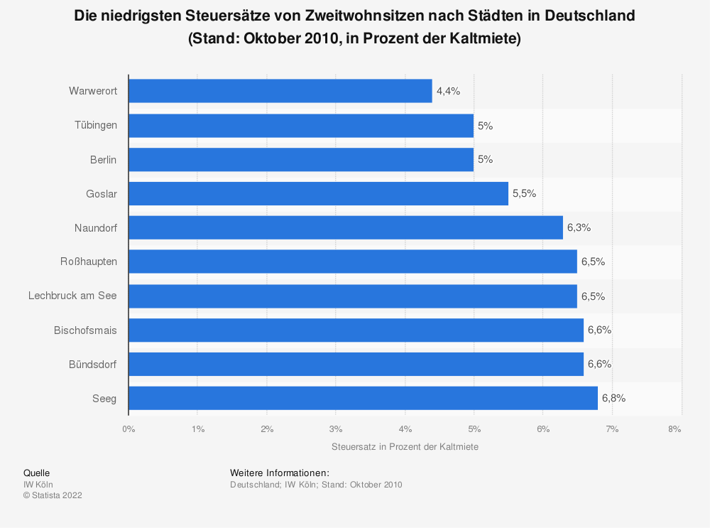 Statistik: Die niedrigsten Steuersätze von Zweitwohnsitzen nach Städten in Deutschland (Stand: Oktober 2010, in Prozent der Kaltmiete) | Statista